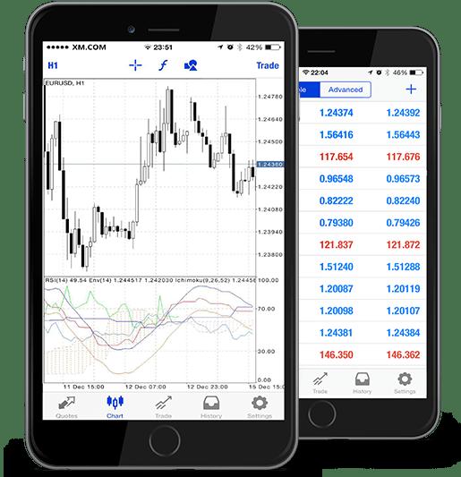 XM Mobile Trading Platform