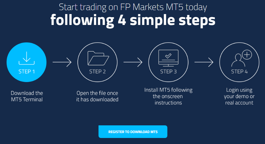 How to Activate MT5