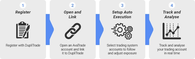 DupliTrade Registration AvaTrade