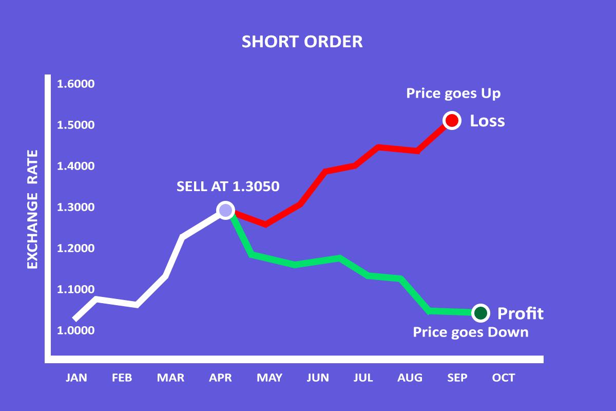 short or short order